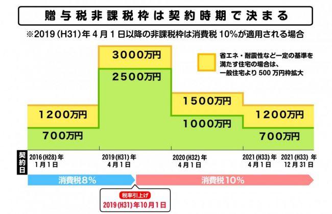 消費税10%での購入・・・急がねば!!~なのか ...